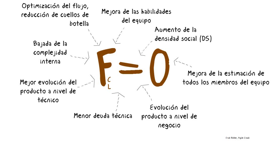 FactorCamión