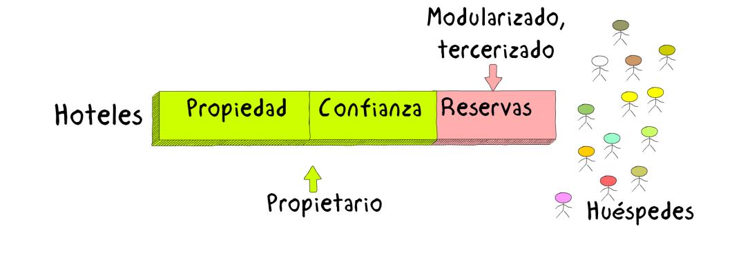Draw3HotelesBeforeInternetSpanish