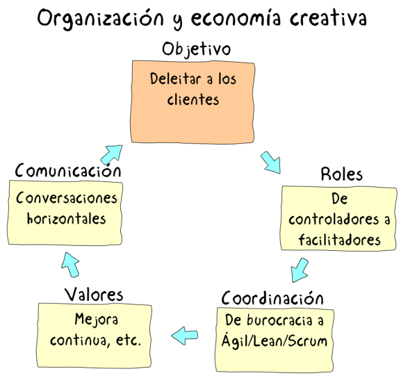 Figura4ModeloCreativo.png