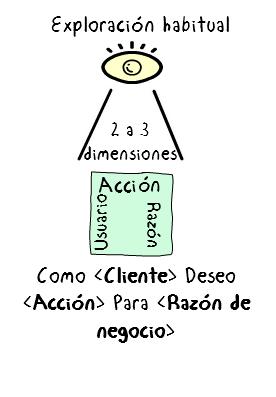 ExploracionHabitual_Español.png