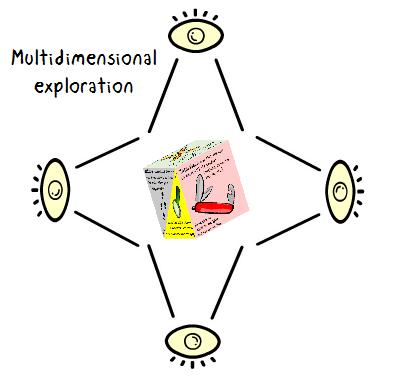 ExploracionMultidimensional_Inglés